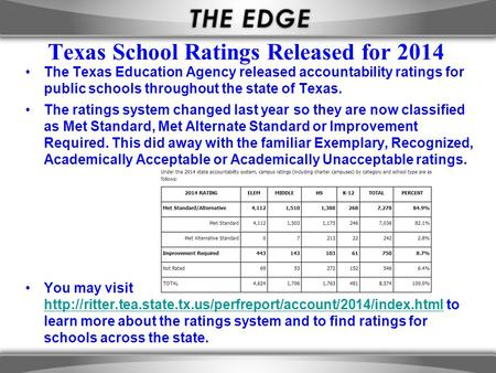 Texas School Ratings Released for 2014 The Texas Education Agency released accountability ratings for public schools throughout the state of Texas. The.