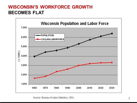 1 WISCONSIN'S WORKFORCE GROWTH BECOMES FLAT Source: Bureau of Labor Statistics, OEA.