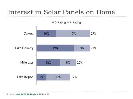 Interest in Solar Panels on Home NRECA MARKET RESEARCH SERVICES.