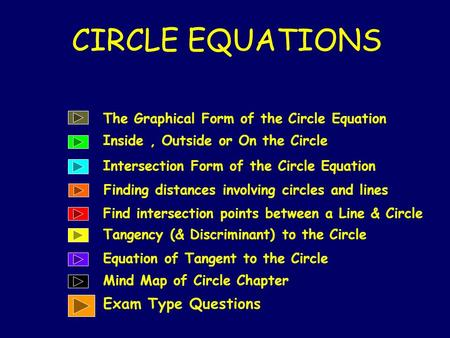 CIRCLE EQUATIONS The Graphical Form of the Circle Equation Inside, Outside or On the Circle Intersection Form of the Circle Equation Find intersection.