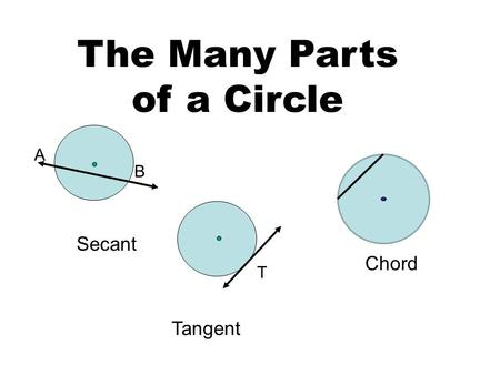 The Many Parts of a Circle A B T Secant Tangent Chord.