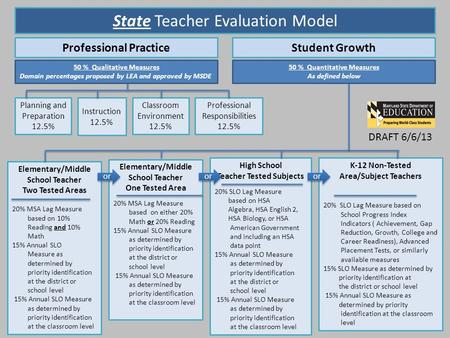 State Teacher Evaluation Model Professional PracticeStudent Growth Planning and Preparation 12.5% Instruction 12.5% Classroom Environment 12.5% Professional.