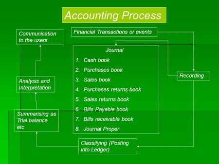 Accounting Process Financial Transactions or events Recording Communication to the users Analysis and Interpretation Summarising as Trial balance etc Classifying.