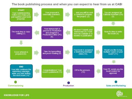 KNOWLEDGE FOR LIFE START Your Commissioning Editor (CE) helps you put together your book proposal. Your proposal is externally reviewed… (1) … and you.
