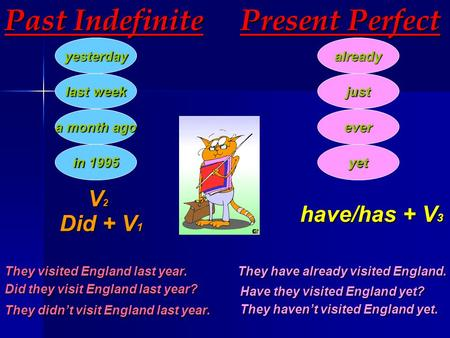 Past Indefinite yesterday last week a month ago in 1995 Present Perfect already just ever yet V2V2V2V2 Did + V 1 have/has + V 3 They visited England last.