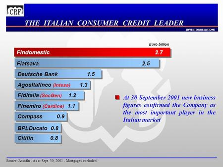 INVESTOR RELATIONS THE ITALIAN CONSUMER CREDIT LEADER Source: Assofin - As at Sept. 30, 2001 - Mortgages excluded Findomestic 2.7 Fiatsava 2.5 Deutsche.