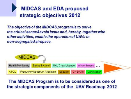 The MIDCAS Program is to be considered as one of the strategic components of the UAV Roadmap 2012 Health Monitoring ATOL Sense & Avoid Frequency Spectrum.