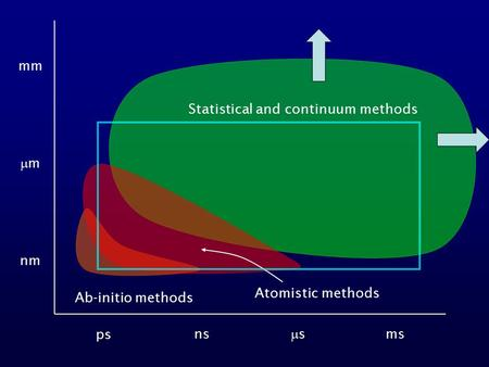 Ps ns ss ms nm mm mm Ab-initio methods Statistical and continuum methods Atomistic methods.