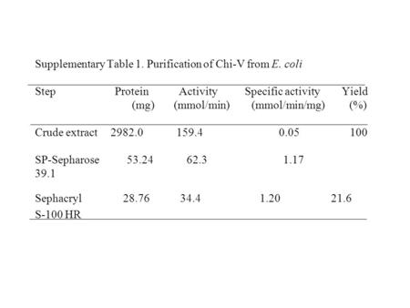 Supplementary Table 1. Purification of Chi-V from E. coli Step Protein Activity Specific activity Yield (mg) (mmol/min) (mmol/min/mg) (%) Crude extract.