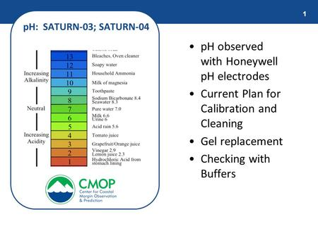 1 pH observed with Honeywell pH electrodes Current Plan for Calibration and Cleaning Gel replacement Checking with Buffers pH: SATURN-03; SATURN-04.