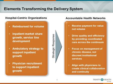 1 Elements Transforming the Delivery System Accountable Health Networks Receive payment for value not volume Drive quality and efficiency by providing.