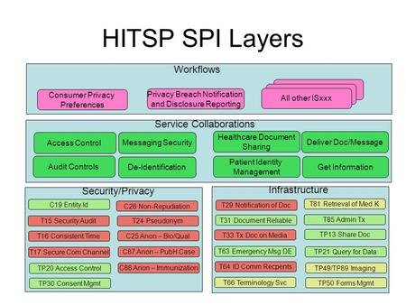 HITSP SPI Layers Workflows Consumer Privacy Preferences Service Collaborations Healthcare Document Sharing Patient Identity Management Access Control Security/Privacy.