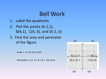 Bell Work 1.Label the quadrants 2.Plot the points A(-2,1), B(4,1), C(4,-3), and D(-2,-3) 3. Find the area and perimeter of the figure Q1 Q4Q3 Q2 A(-2,1)