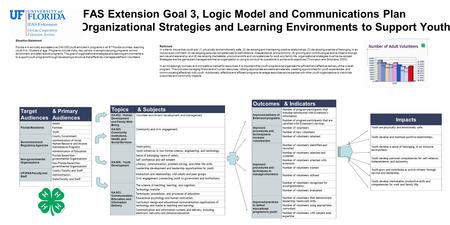IFAS Extension Goal 3, Logic Model and Communications Plan Organizational Strategies and Learning Environments to Support Youth Situation Statement Florida.