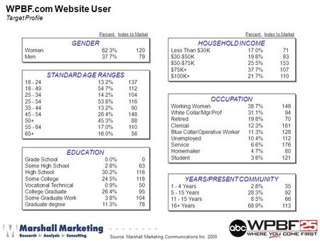 WPBF.com Website User Target Profile GENDER Women62.3%120 Men37.7%79 GENDER Women62.3%120 Men37.7%79 STANDARD AGE RANGES 18 - 2413.2%137 18 - 4954.7%112.