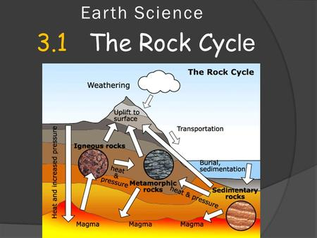 Earth Science 3.1 The Rock Cyc le. Start with this video link Rock Cycle Video.