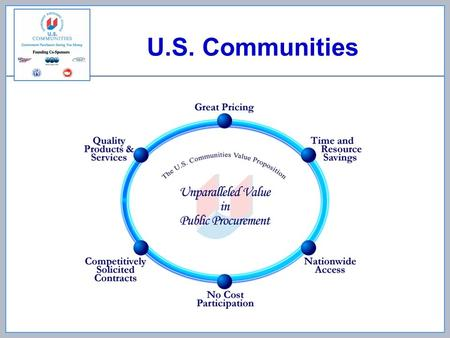 U.S. Communities. National Collaborative Purchasing Program –Operates on the same principles as local and regional coops –National structure for public.
