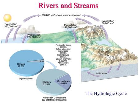 Rivers and Streams The Hydrologic Cycle. Rivers and Streams Drainage basin or watershed.