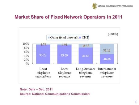 1 (unit:%) Market Share of Fixed Network Operators in 2011 Note: Data – Dec. 2011 Source: National Communications Commission.