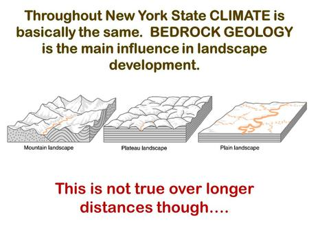 This is not true over longer distances though…..