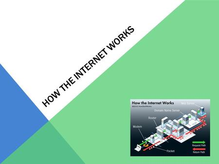 HOW THE INTERNET WORKS. NOTES (DNEWS) Interconnected network of computers – The Internet Servers - hosts They store websites and transfer data to clients.