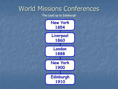 World Missions Conferences Edinburgh 1910 Liverpool 1860 London 1888 New York 1900 New York 1854 The Lead up to Edinburgh.