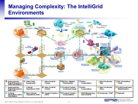1 © 2007 Electric Power Research Institute, Inc. All rights reserved. Managing Complexity: The IntelliGrid Environments External Corporations Corporate.