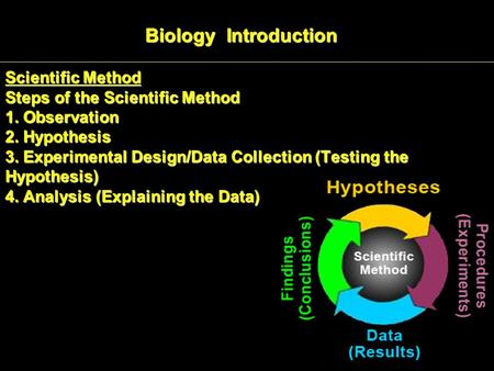 Scientific Method Steps of the Scientific Method 1. Observation 2. Hypothesis 3. Experimental Design/Data Collection (Testing the Hypothesis) 4. Analysis.