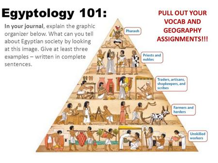 In your journal, explain the graphic organizer below. What can you tell about Egyptian society by looking at this image. Give at least three examples –