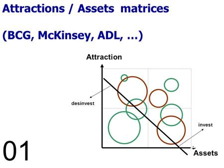 Prospective Marketing Planning ©J.-F.David 2008 Ad LIBITUM Conseil invest desinvest Attraction Assets 01 Attractions / Assets matrices (BCG, McKinsey,