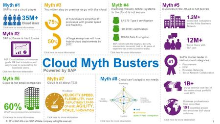 1 ©2014 SAP AG or an SAP affiliate company. All rights reserved. 35M+ 60% of SAP's customers are large enterprises Myth #2 Cloud User Myth #6 Cloud is.