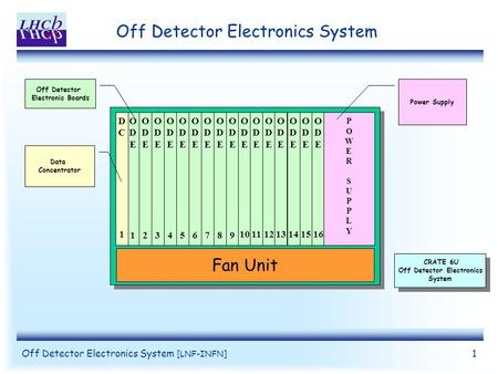 Off Detector Electronics System [LNF-INFN] 1 Off Detector Electronics System Fan Unit ODEODE 1 ODEODE 2 ODEODE 3 ODEODE 4 ODEODE 5 ODEODE 6 ODEODE 7 ODEODE.