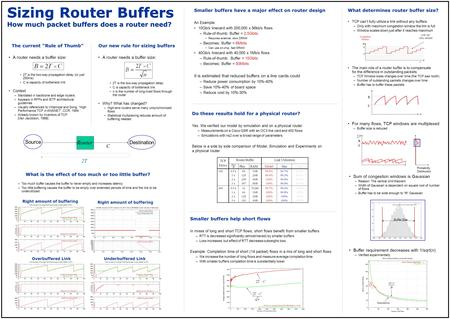 "Sizing Router Buffers How much packet buffers does a router need? C Router Source Destination 2T The current ""Rule of Thumb"" A router needs a buffer size:"