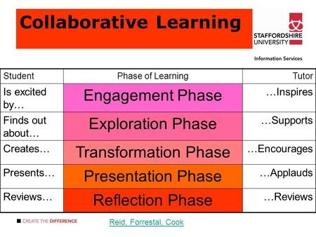 Collaborative Learning StudentPhase of LearningTutor Is excited by… Engagement Phase …Inspires Finds out about… Exploration Phase …Supports Creates… Transformation.