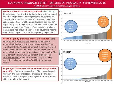 ECONOMIC INEQUALITY BRIEF – DRIVERS OF INEQUALITY- SEPTEMBER 2015 Scottish Government: Communities Analysis Division Wealth Bottom 40% get 5% of total.