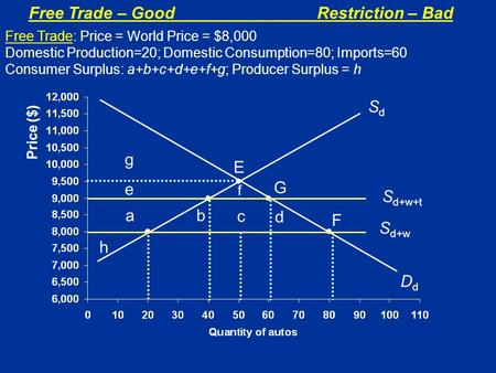 Free Trade – GoodRestriction – Bad Price ($) SdSd F S d+w E f G S d+w+t ab c d e g DdDd h Free Trade: Price = World Price = $8,000 Domestic Production=20;