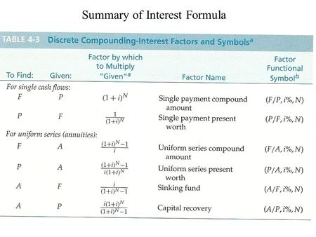 Summary of Interest Formula. Relationships of Discrete Compounding.