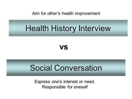 Health History Interview Social Conversation vs Aim for other's health improvement Express one's interest or need. Responsible for oneself.