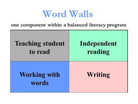 Word Walls one component within a balanced literacy program Teaching student to read Independent reading Working with words Writing.