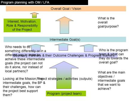 Program (project team) Overall Goal / Vision Interest, Motivation, Role & Responsibility of the Project Intermediate Goal(s) Boundary Partners & their.