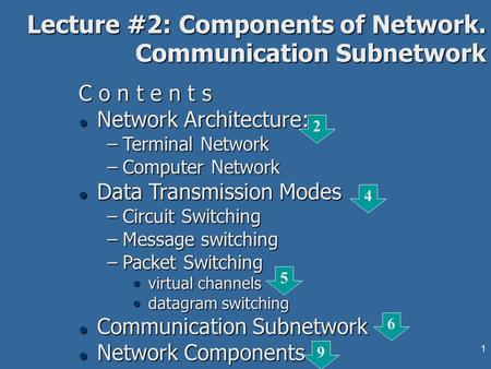 1 Lecture #2: Components of Network. Communication Subnetwork C o n t e n t s l Network Architecture: –Terminal Network –Computer Network l Data Transmission.