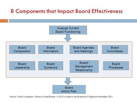 8 Components that Impact Board Effectiveness 1 Analyze Current Board Functioning Board Action Plan Board Composition Board Leadership Board Dynamics Board.