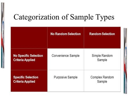 Categorization of Sample Types No Random Selection Random Selection No Specific Selection Criteria Applied Convenience Sample Simple Random Sample Specific.