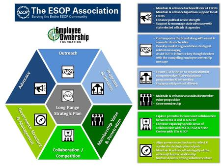 Long Range Strategic Plan Advocacy Maintain & enhance tax benefits for all ESOPs Maintain & enhance tax benefits for all ESOPs Maintain & enhance bipartisan.