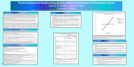 Printed by www.postersession.com Parent-Adolescent Relationship Quality and the Development of Romantic Values Jessica K. Winkles, Joseph P. Allen University.