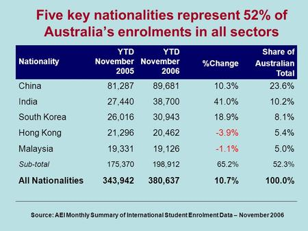 Five key nationalities represent 52% of Australia's enrolments in all sectors Nationality YTD November 2005 YTD November 2006 %Change Share of Australian.