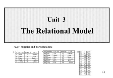3-1 Unit 3 The Relational Model. 3-2 Wei-Pang Yang, Information Management, NDHU Outline  3.1 Introduction  3.2 Relational Data Structure  3.3 Relational.
