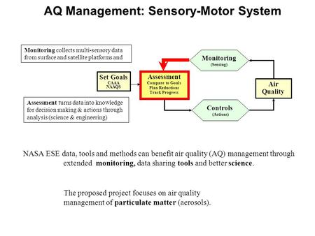 AQ Management: Sensory-Motor System Air Quality Assessment Compare to Goals Plan Reductions Track Progress Controls (Actions) Monitoring (Sensing) Set.