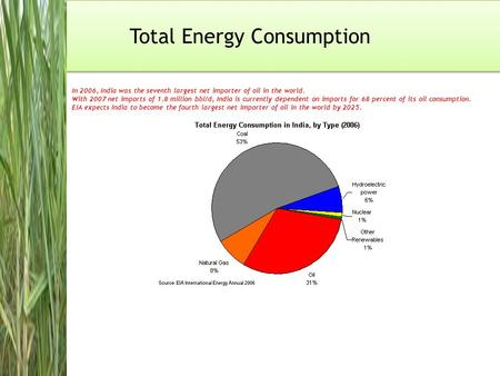 Total Energy Consumption In 2006, India was the seventh largest net importer of oil in the world. With 2007 net imports of 1.8 million bbl/d, India is.