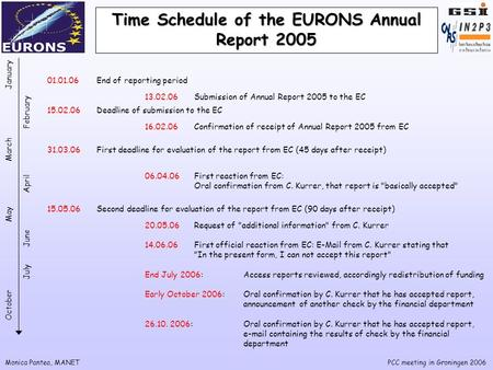 Monica Pantea, MANETPCC meeting in Groningen 2006 Time Schedule of the EURONS Annual Report 2005 01.01.06End of reporting period 15.02.06Deadline of submission.